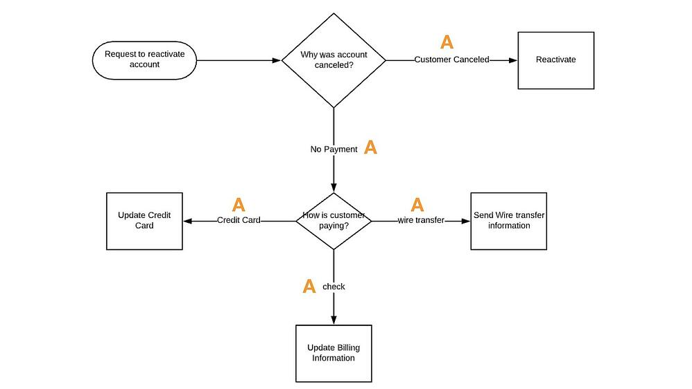 Flowchart to Workflow.001