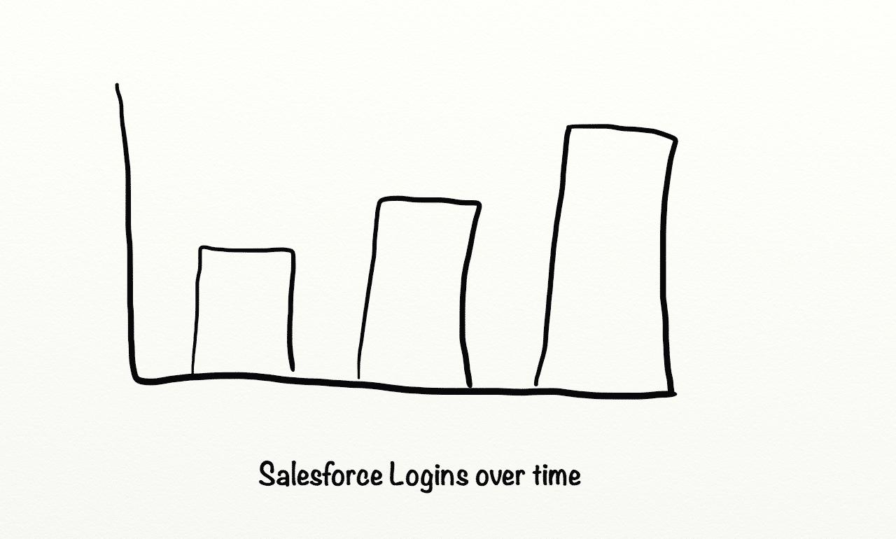 After Salesforce Logins.png