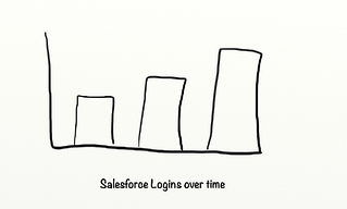 After Salesforce Logins.png