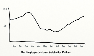 Before Customer Satisfaction Ratings.png