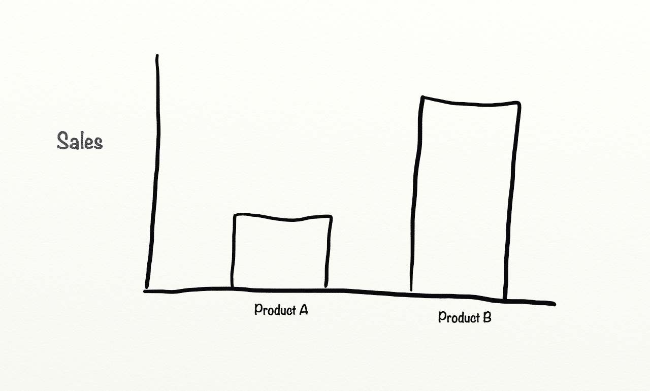 Before Sales of product A.png