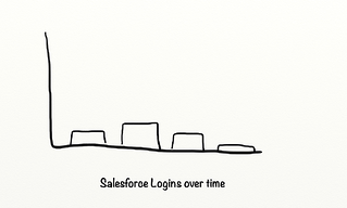 Before Salesforce Logins.png