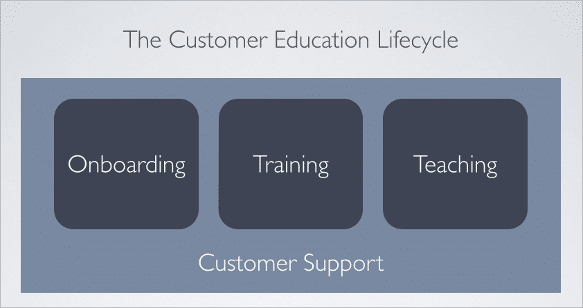 customer-education-lifecycle