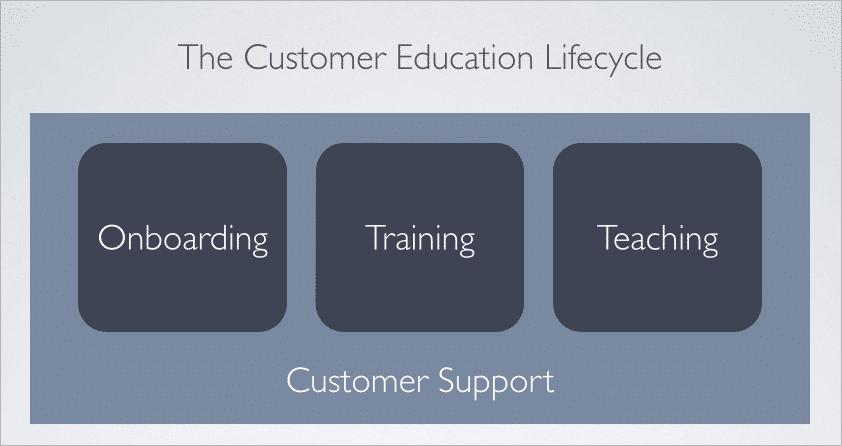 customer-education-lifecycle